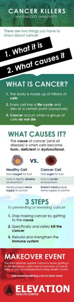 ML cancer