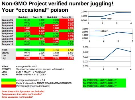 Non GMO Stats